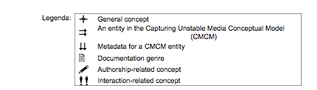 Capturing Unstable Media Glossary